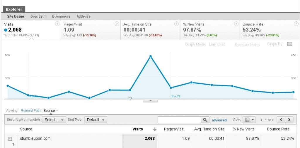 StumbleUpon Traffic Google Analytics