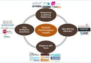 social media measurement tools