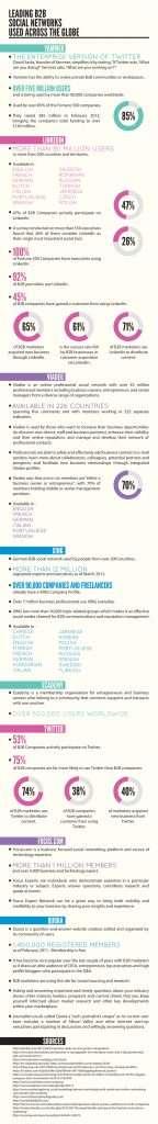 b2b social networks