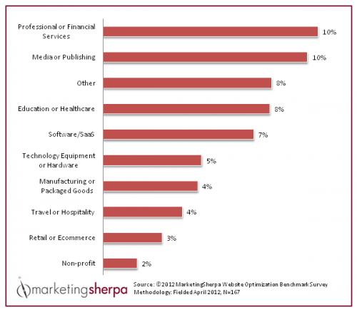 marketing sherpa website optimization benchmark survey