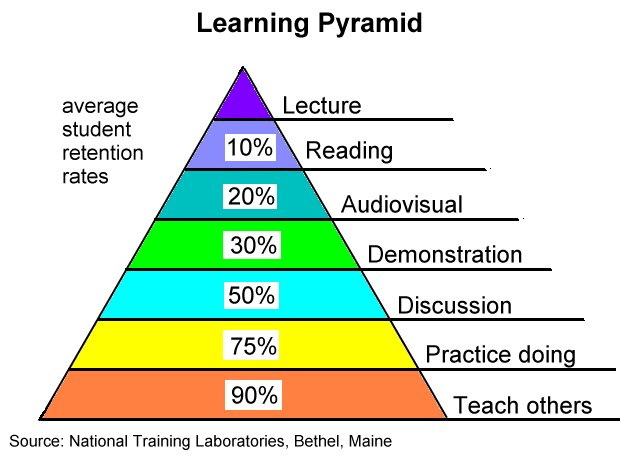 multiple intelligences national training laboratories learning pyramid