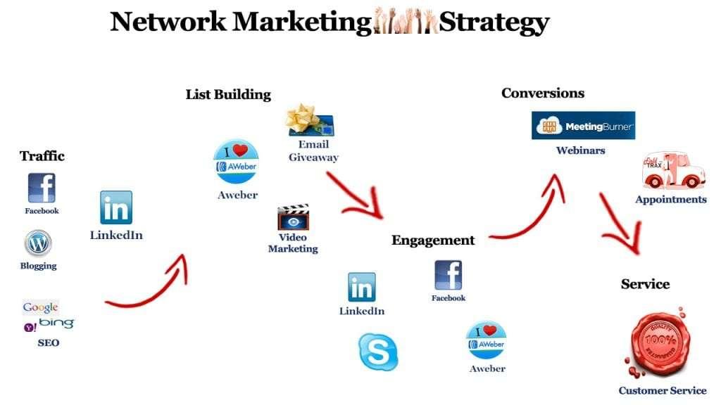 networking marketing emarketing experience