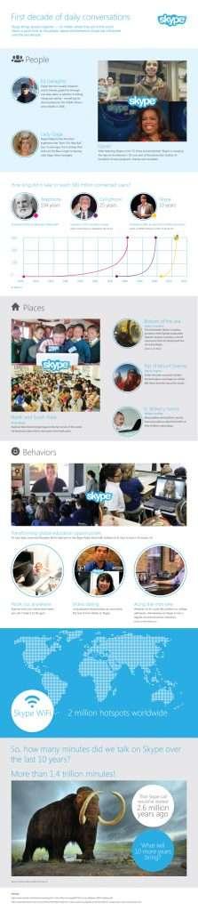 skype 10 year anniversary
