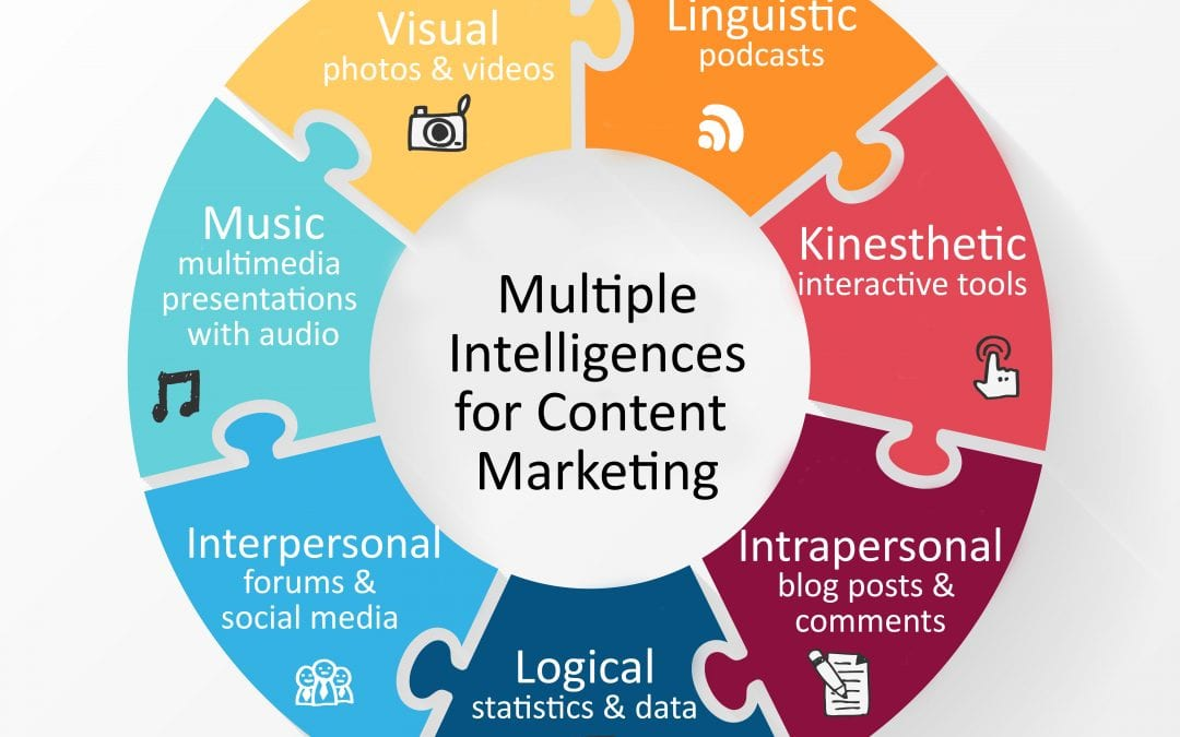 Multiple Intelligences: Using Photos, Video, and Audio