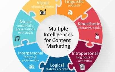 Multiple Intelligences: Using Photos, Video, and Audio